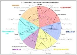 Radar Chart Excel Example Example Departmental Average Radar Chart Radar Chart