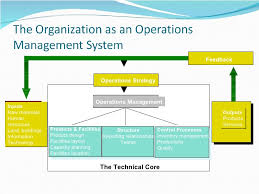 Typical Organizational Chart For Operations Management Production Operations Management