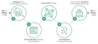 Vulnerability Remediation Process Flow Chart Understanding The Vulnerability Response Application
