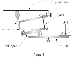 solved the keyboard mechanism for a piano consists of a large the keyboard mechanism for a piano is as shown in figure 1