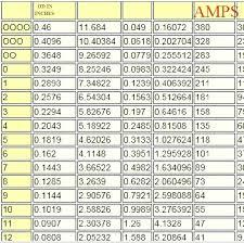 Wire Gauge Amperage Chart Facebook Lay Chart