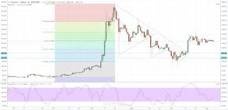 Litecoin Price Chart Today Litecoin Price Chart Suggests Imminent Breakout