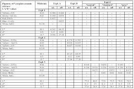Noritake Shade Guide Conversion Chart