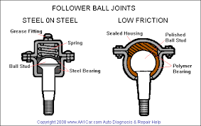 ball joint. follower ball joints joint