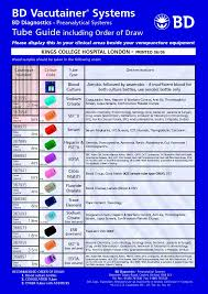 Order Of Blood Draw Chart 2014 Abg Atek Abgatek On Pinterest