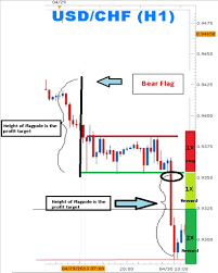 Bear Flag Stock Chart Learn Forex Trading The Forex Bear Flags To Short The Market