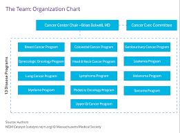 79 Factual Organizational Chart Of Bench Philippines