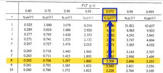 Students T Distribution Stat 414 415
