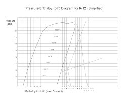 Pressure Enthalpy Without Tears Eugene Silberstein M S