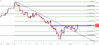 Technical Forecast For Dow S P 500 Ftse 100 Dax And Nikkei