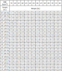 61 Faithful Find Your Bmi Chart