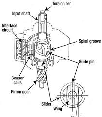 honda electric power steering automotive service professional on the honda the slider influences the current flow through the coils and the change in those two currents tells the control unit the magnitude and