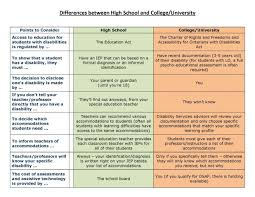 college high school and college essay high school vs college essay college college vs high school essay example cfp chart of differences between and college universityhigh school