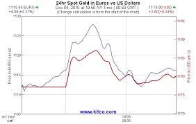 Italian Charts 2016 Gold Seeing Modest Gains After Italian Pm Concedes Defeat In