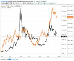 Sterling silver value based on current silver price. Bitcoin Outlook Btc Price Attractive If Crypto Can Trump Gold