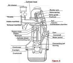 diesel engine diagram disel engine diagram diagram get image about wiring diagram diagram of diesel engine