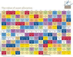 Asset Allocation Performance Chart Asset Class Returns Top Charlotte Wealth Management Firm