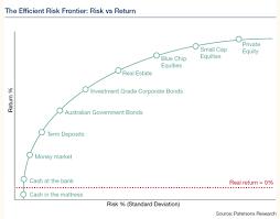 Risk Vs Return Chart Introduction To Strategic Asset Allocation Canaccord
