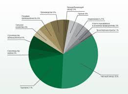 Большой Каталог Рефератов Курсовая работа Механизм ипотечного  Ведется работа в части ипотечного кредитования населения как в рамках собственной программы так и по программе Казахстанской Ипотечной Компании