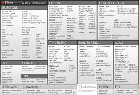 jquery cheat sheet cheat sheet all cheat sheets in one page