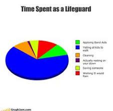 You Know You're A Lifeguard... | Lifeguarding | Pinterest ... via Relatably.com