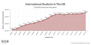 International Student Statistics In Uk 2019 Study In Uk