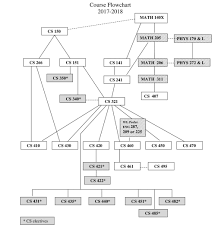 Utd Computer Science Degree Plan Flow Chart About Bamis Portal 1797081045185 Bamis Flow Chart 37