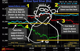 Silvers Trend The Death Of Technical Analysis Financial