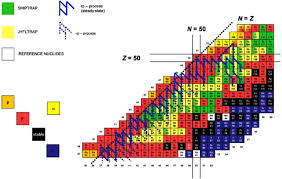 Color Online Section Of The Nuclear Chart With The Upper