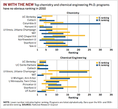 The Un-rankings | Cover Story | Chemical & Engineering News
