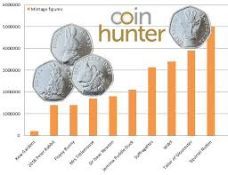 Coin Mintage Chart 2018 Mintage Figures 50p Coins Which Are Rare And How Much
