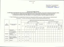 Контрольные цифры приема Контрольные цифры приема на 2018 год утверждены Распоряжением Комитета по образованию № 3287 р от 13 12 2017 Об контрольных цифрах приема на обучение по