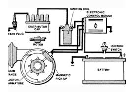 ignition coil alternator starter manufacturer ribo auto parts a complete troubleshooting guide for you particular application can be found in the chilton s total car care manual figure 4 typical electronic ignition