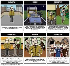 death of a salesman symbolism essay 16 best death of a salesman images on pinterest to read death