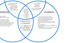 Judaism Christianity And Islam Venn Diagram Abrahamic Faiths Venn Diagram By Lily Grace Clark On Prezi