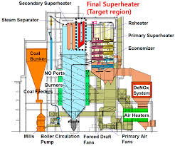 Supercritical Boiler Design Energies Free Full Text Thermal Characteristics Of Tube