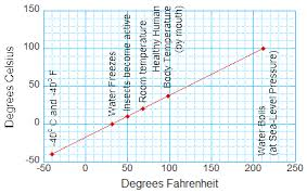 Chart Fahrenheit Vs Celsius Comparing Fahrenheit And Celsius Temperatures Globe