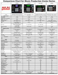 The Stoned Show Archive Akai Mpc Comparison Chart