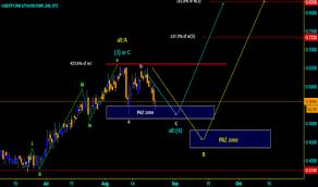 Lrttf Chart Lrttf Stock Price And Chart Otc Lrttf Tradingview