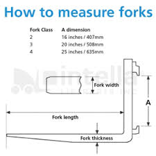 Forklift Classifications Chart Frequently Asked Questions Intella Liftparts