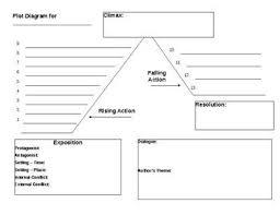 Plot Climax Chart Plot Diagram Graphic Organizer Plot Diagram Diagram
