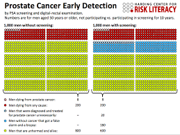 Cancer Psa Chart A Prostate Screening Picture Worth A Thousand Words