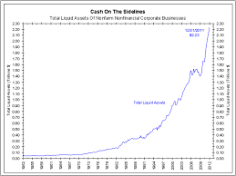 Cash On The Sidelines Chart The Myth Of Cash On The Sidelines An Update The Big Picture