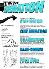 Types Of Animation P1 Unit 31 Computer Animation