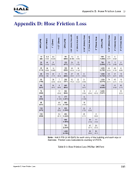 Bar To Psi Chart Appendix D Hose Friction Loss Table D 1 Hose Friction