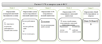 Среднесписочная численность в расчете ФСС нюансы nalog nalog ru Этап 1 исчисление среднесписочной численности за день пример расчета среднесписочной численности для ФСС 4