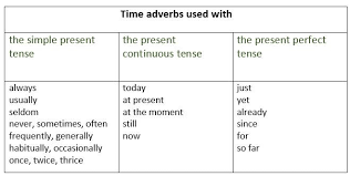 Tense Adverb Chart Present Tense Time Adverbs Used With The Present Tense