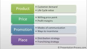 4 P S Of Marketing Chart Create Marketing Mix Diagram Powerpoint Smartart Series 13