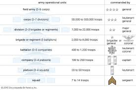 Troop To Task Example Military Unit Armed Forces Britannica Com