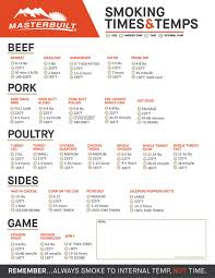 Cooking Times Beef Online Charts Collection
